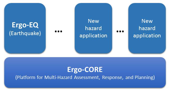 ergo-core-arch